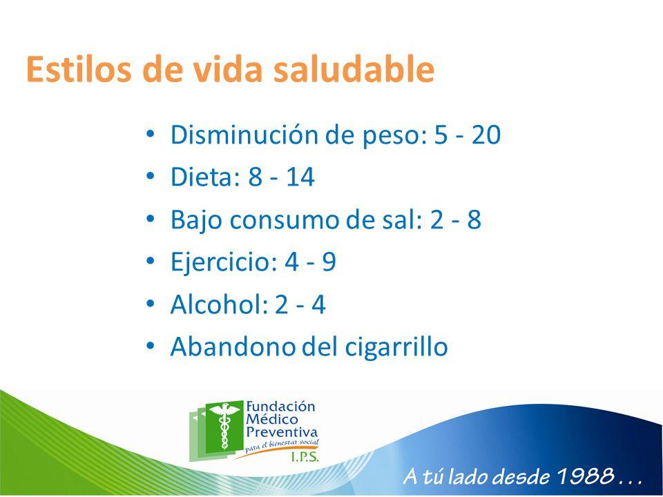 Estilos de vida saludable Disminución de peso: 5 - 20 Dieta: 8 - 14 Bajo consumo de sal: 2 - 8 Ejercicio: 4 - 9 Alcohol: 2 - 4 Abandono del cigarrillo