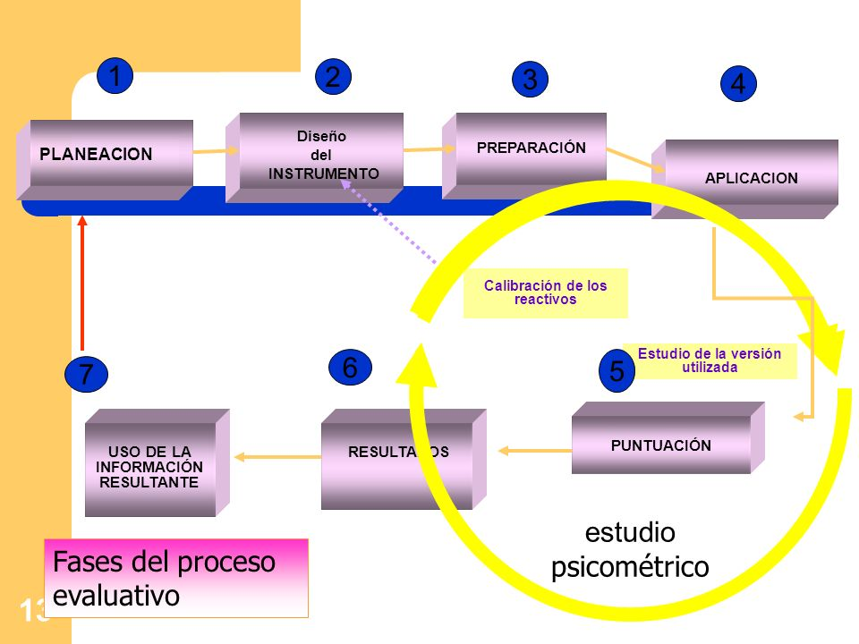 13 USO DE LA INFORMACIÓN RESULTANTE Diseño del INSTRUMENTO PLANEACION APLICACION RESULTADOS Calibración de los reactivos Estudio de la versión utiliza