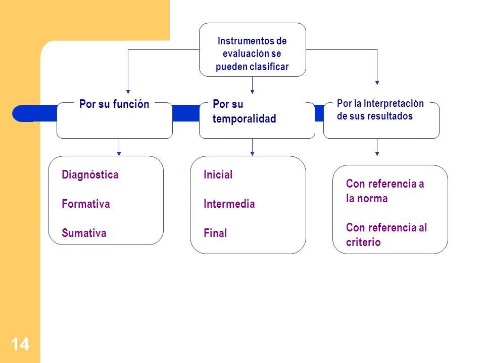 14 Instrumentos de evaluación se pueden clasificar Por su función Diagnóstica Formativa Sumativa Inicial Intermedia Final Por la interpretación de sus