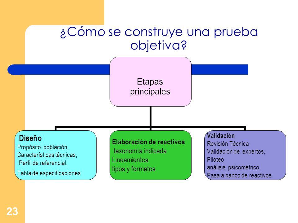 23 ¿Cómo se construye una prueba objetiva? Etapas principales Diseño Propósito, población, Características técnicas, Perfil de referencial, Tabla de e