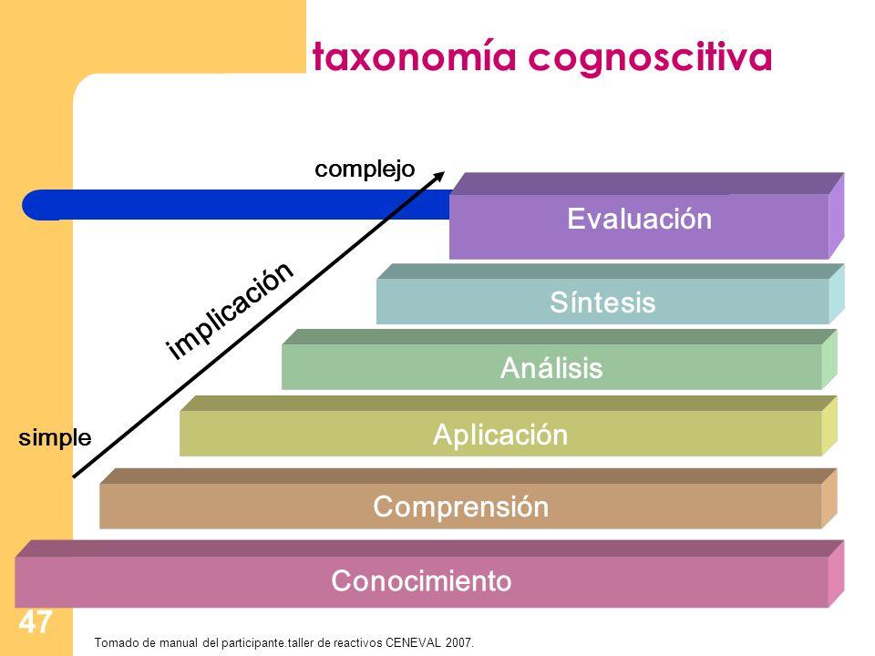 47 taxonomía cognoscitiva Conocimiento Comprensión Aplicación Análisis Síntesis Evaluación simple complejo implicación Tomado de manual del participan