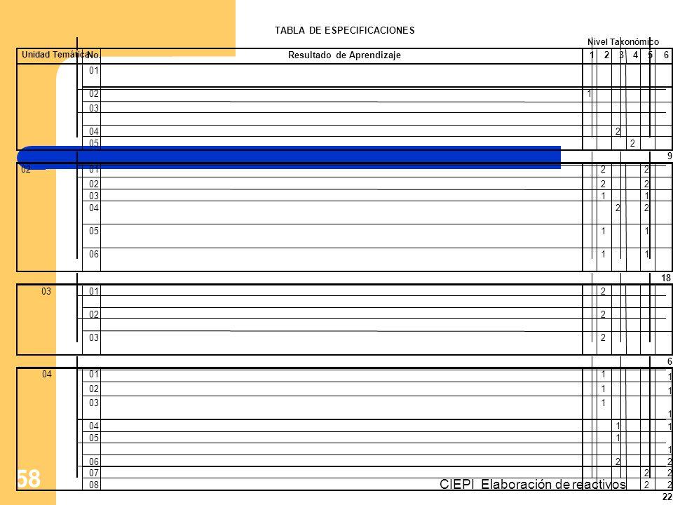 CIEPI Elaboración de reactivos 58