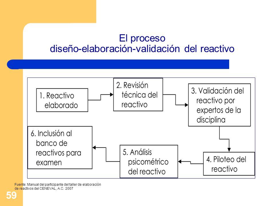 59 El proceso diseño-elaboración-validación del reactivo Fuente: Manual del participante del taller de elaboración de reactivos del CENEVAL, A.C. 2007