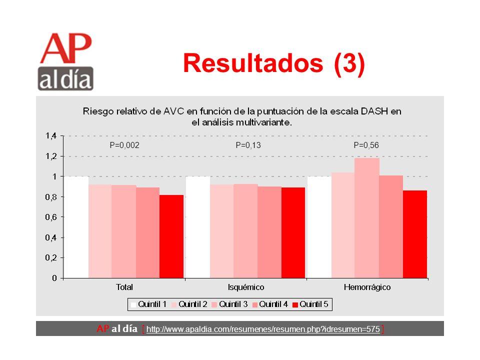 AP al día [ http://www.apaldia.com/resumenes/resumen.php?idresumen=575 ] Resultados (2) P<0,001 P=0,002P<0,001