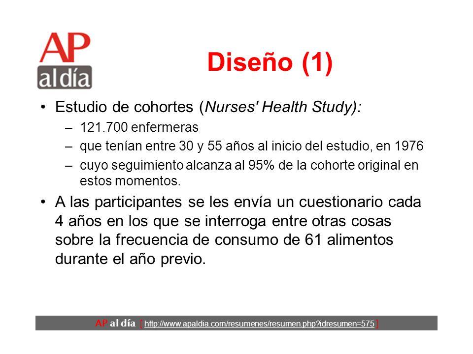 AP al día [ http://www.apaldia.com/resumenes/resumen.php?idresumen=575 ] Objetivos Estudiar la asociación entre la adherencia a la dieta DASH y la incidencia de cardiopatía isquémica (CI) y AVC a lo largo de 24 años.