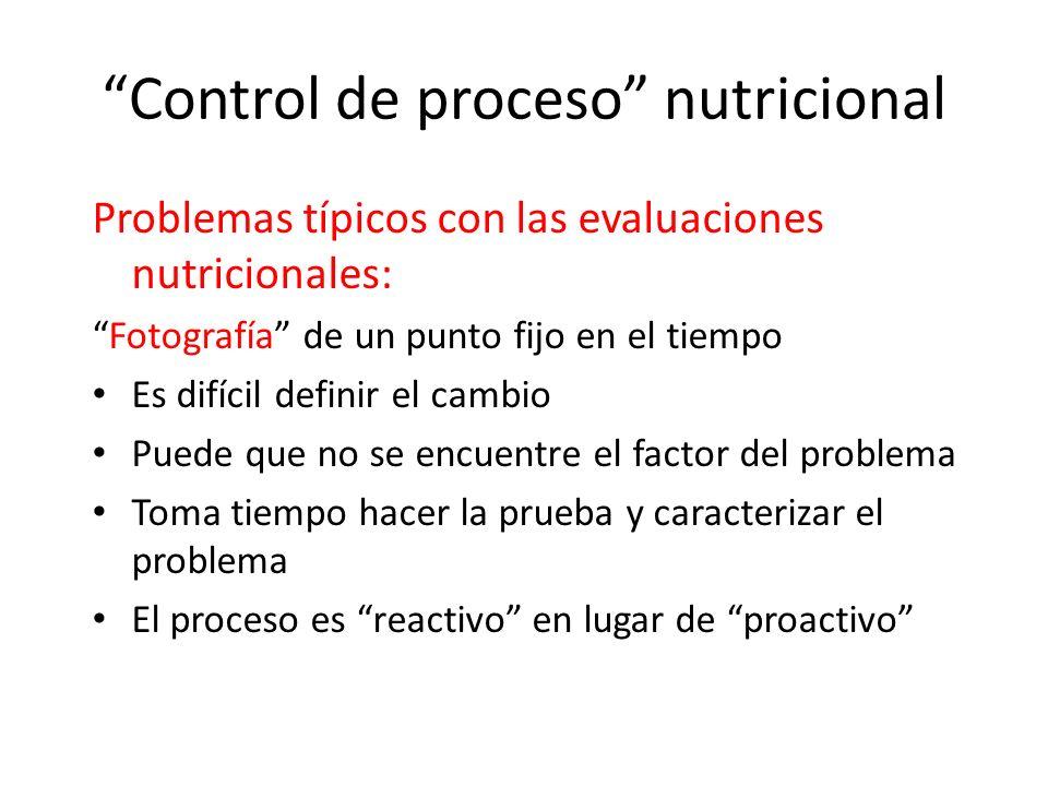 Control de proceso nutricional Problemas típicos con las evaluaciones nutricionales: Fotografía de un punto fijo en el tiempo Es difícil definir el ca