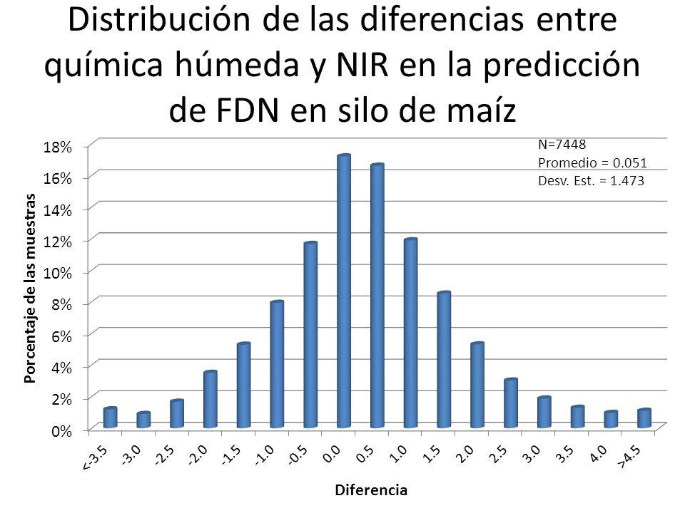 Distribución de las diferencias entre química húmeda y NIR en la predicción de FDN en silo de maíz N=7448 Promedio = 0.051 Desv. Est. = 1.473