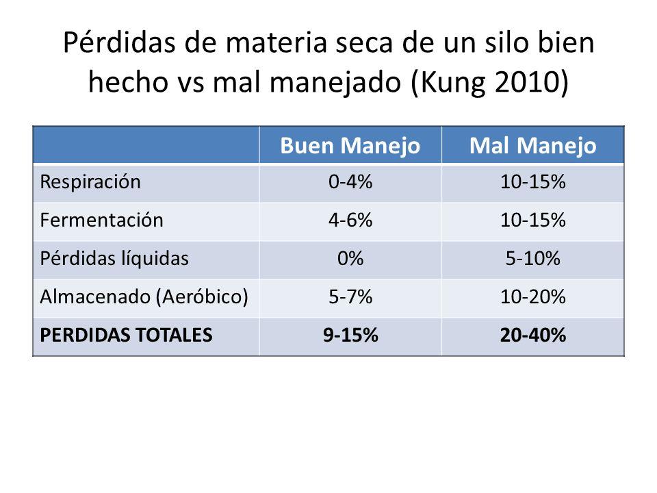 Pérdidas de materia seca de un silo bien hecho vs mal manejado (Kung 2010) Buen ManejoMal Manejo Respiración0-4%10-15% Fermentación4-6%10-15% Pérdidas