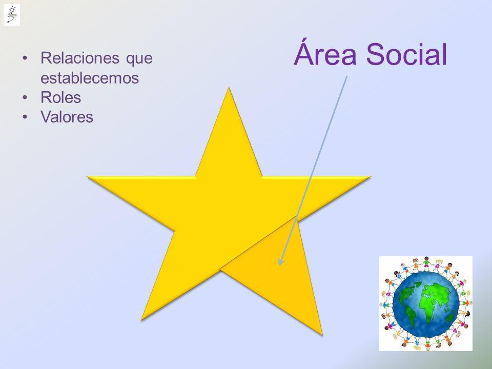 Área Social Relaciones que establecemos Roles Valores