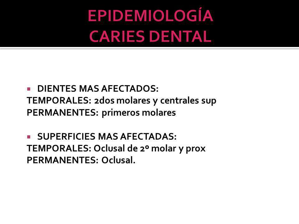 DIENTES MAS AFECTADOS: TEMPORALES: 2dos molares y centrales sup PERMANENTES: primeros molares SUPERFICIES MAS AFECTADAS: TEMPORALES: Oclusal de 2º molar y prox PERMANENTES: Oclusal.