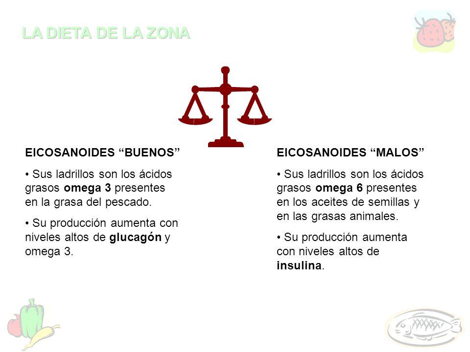 LA DIETA DE LA ZONA EICOSANOIDES BUENOS Sus ladrillos son los ácidos grasos omega 3 presentes en la grasa del pescado. Su producción aumenta con nivel
