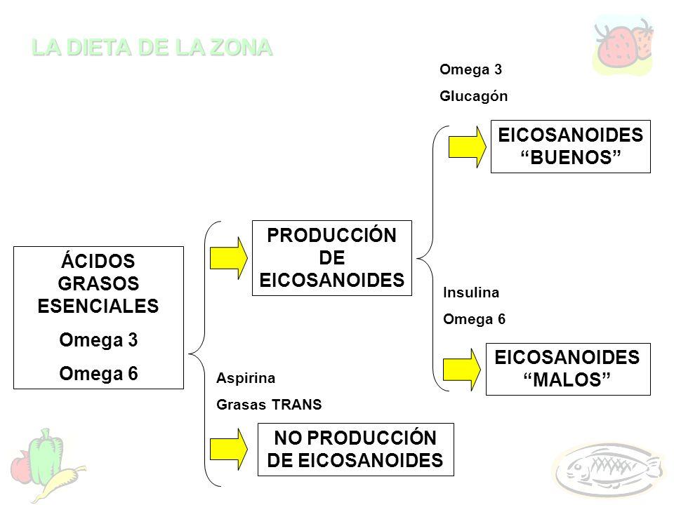LA DIETA DE LA ZONA EICOSANOIDES BUENOS EICOSANOIDES MALOS PRODUCCIÓN DE EICOSANOIDES ÁCIDOS GRASOS ESENCIALES Omega 3 Omega 6 Aspirina Grasas TRANS N