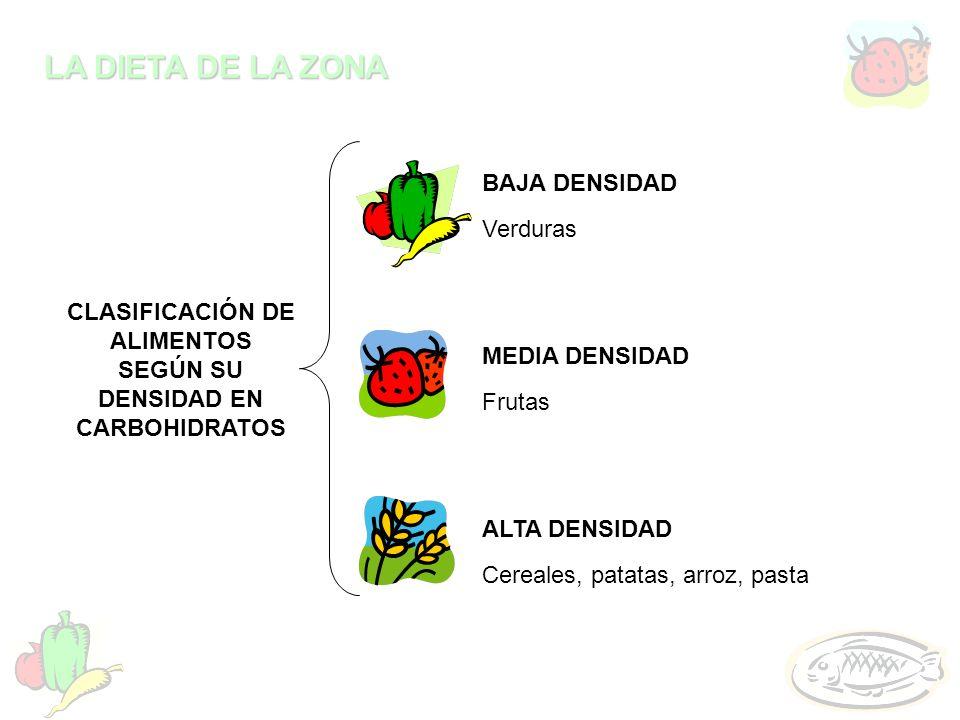 LA DIETA DE LA ZONA BAJA DENSIDAD MEDIA DENSIDAD ALTA DENSIDAD CLASIFICACIÓN DE ALIMENTOS SEGÚN SU DENSIDAD EN CARBOHIDRATOS Verduras Frutas Cereales,