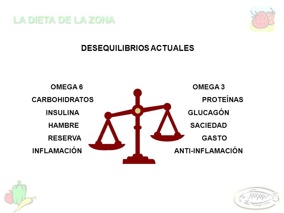 LA DIETA DE LA ZONA DESEQUILIBRIOS ACTUALES OMEGA 6OMEGA 3 CARBOHIDRATOSPROTEÍNAS INSULINAGLUCAGÓN HAMBRESACIEDAD RESERVA GASTO INFLAMACIÓNANTI-INFLAM