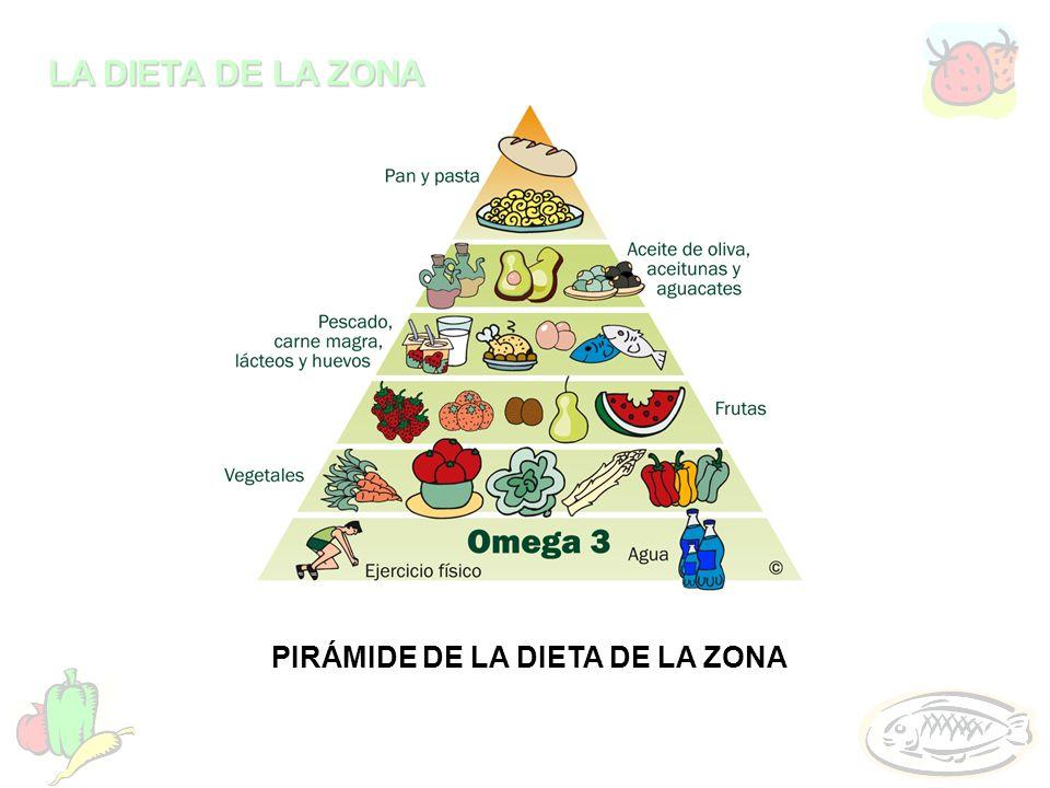 LA DIETA DE LA ZONA PIRÁMIDE DE LA DIETA DE LA ZONA