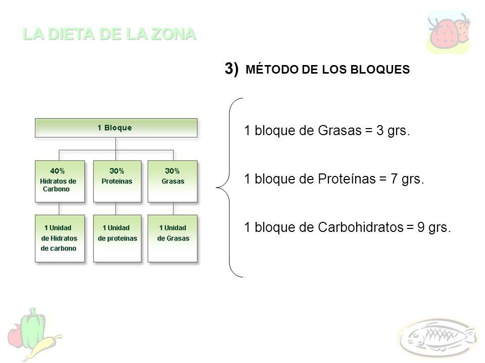 LA DIETA DE LA ZONA 3) MÉTODO DE LOS BLOQUES 1 bloque de Grasas = 3 grs. 1 bloque de Proteínas = 7 grs. 1 bloque de Carbohidratos = 9 grs.