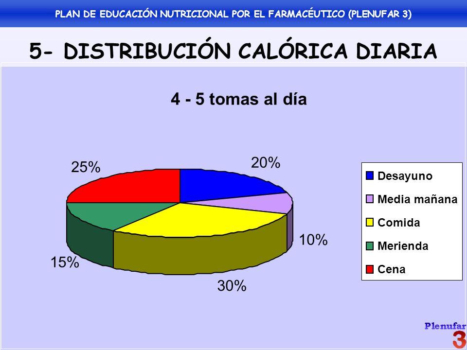 5- DISTRIBUCIÓN CALÓRICA DIARIA 4 - 5 tomas al día 20% 10% 30% 15% 25% Desayuno Media mañana Comida Merienda Cena PLAN DE EDUCACIÓN NUTRICIONAL POR EL