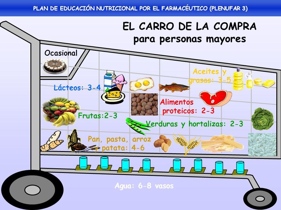 EQUILIBRIO ALIMENTARIO *CEREALES 4-6 raciones/día (pan, arroz, pasta, etc.) *VERDURAS 2-3 raciones/día *FRUTAS 2-3 raciones/día *LACTEOS 3-4 raciones/día *ALIMENTOS PROTEICOS 2-3 raciones/día - Carnes: 2-4 raciones/semana - Pescado: 3-4 raciones/semana - Legumbres: 2-3 raciones/semana - Huevos: < 4 yemas/semana *GRASAS 3-5 raciones/día *AGUA 6-8 vasos/día RACION ALIMENTARIA Cantidad habitual que suele consumirse PLAN DE EDUCACIÓN NUTRICIONAL POR EL FARMACÉUTICO (PLENUFAR 3)