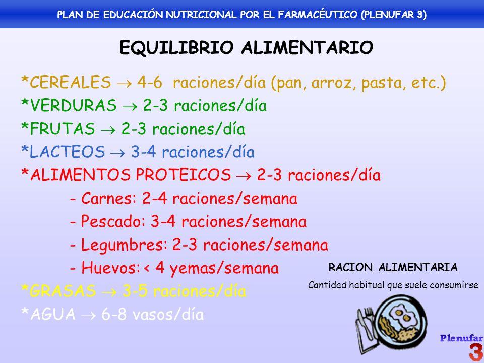 EQUILIBRIO ALIMENTARIO *CEREALES 4-6 raciones/día (pan, arroz, pasta, etc.) *VERDURAS 2-3 raciones/día *FRUTAS 2-3 raciones/día *LACTEOS 3-4 raciones/