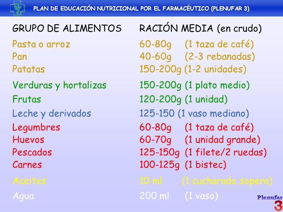 GRUPO DE ALIMENTOS RACIÓN MEDIA (en crudo) Pasta o arroz 60-80g (1 taza de café) Pan 40-60g (2-3 rebanadas) Patatas 150-200g (1-2 unidades) Verduras y