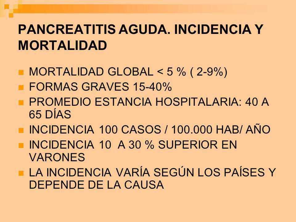 PANCREATITIS AGUDA. INCIDENCIA Y MORTALIDAD MORTALIDAD GLOBAL < 5 % ( 2-9%) FORMAS GRAVES 15-40% PROMEDIO ESTANCIA HOSPITALARIA: 40 A 65 DÍAS INCIDENC