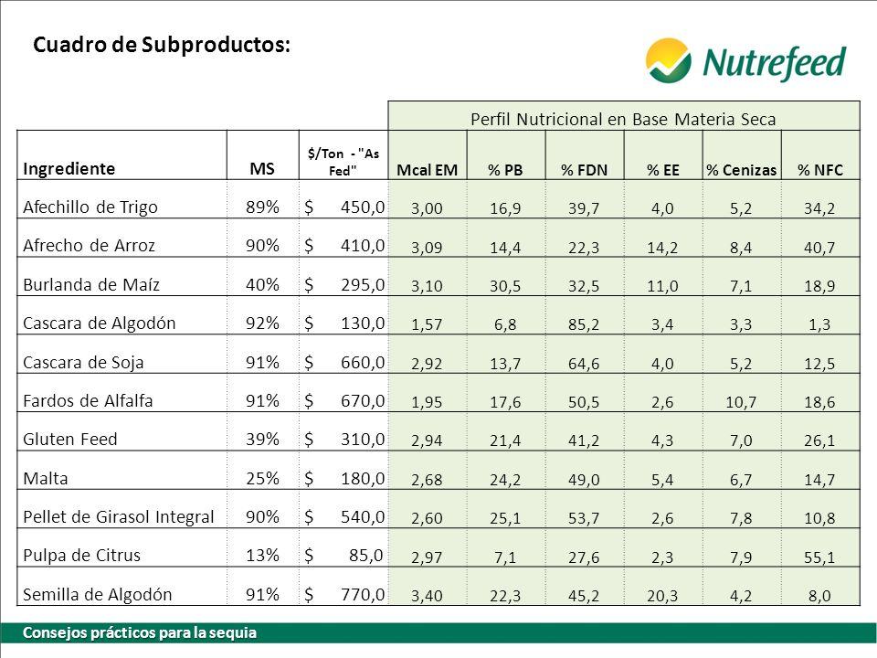 Consejos prácticos para la sequia Notas: Los precios de los subproductos son en zona de su propia distribución.