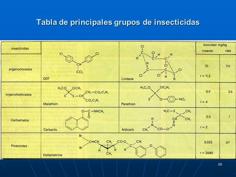 20 Tabla de principales grupos de insecticidas