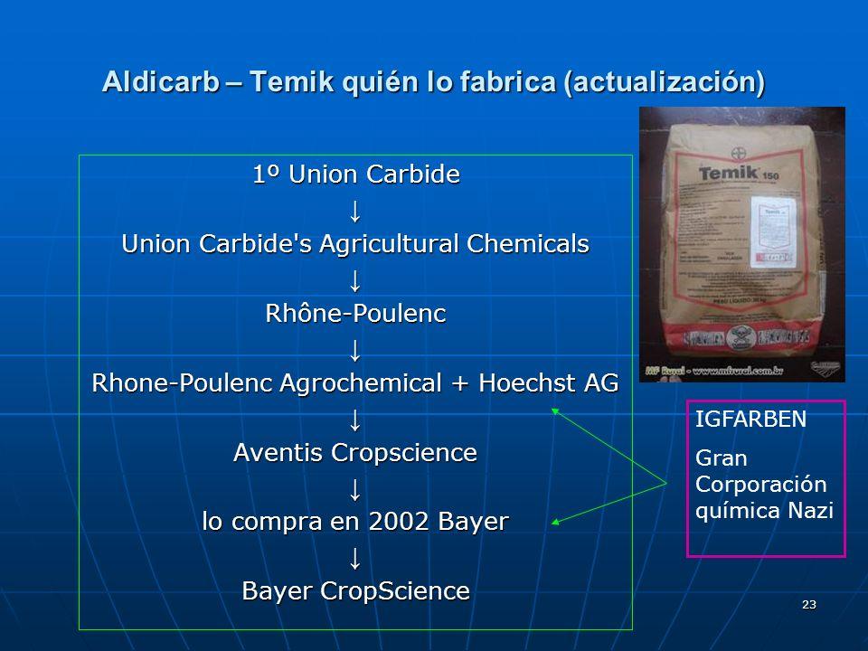 23 Aldicarb – Temik quién lo fabrica (actualización) 1º Union Carbide Union Carbide's Agricultural Chemicals Rhône-Poulenc Rhone-Poulenc Agrochemical