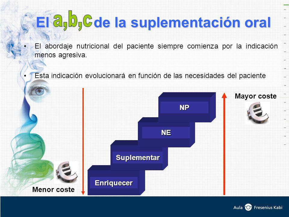 El de la suplementación oral El abordaje nutricional del paciente siempre comienza por la indicación menos agresiva. Esta indicación evolucionará en f