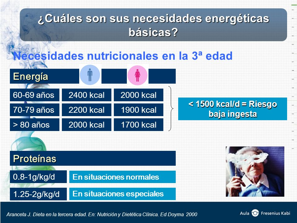 Necesidades nutricionales en la 3ª edad Energía 60-69 años 70-79 años > 80 años 2400 kcal 2200 kcal 2000 kcal 1900 kcal 1700 kcal < 1500 kcal/d = Riesgo baja ingesta Proteínas 0.8-1g/kg/d 1.25-2g/kg/d En situaciones normales En situaciones especiales ¿Cuáles son sus necesidades energéticas básicas.
