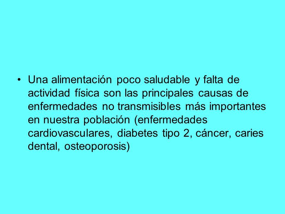 Una alimentación poco saludable y falta de actividad física son las principales causas de enfermedades no transmisibles más importantes en nuestra población (enfermedades cardiovasculares, diabetes tipo 2, cáncer, caries dental, osteoporosis)
