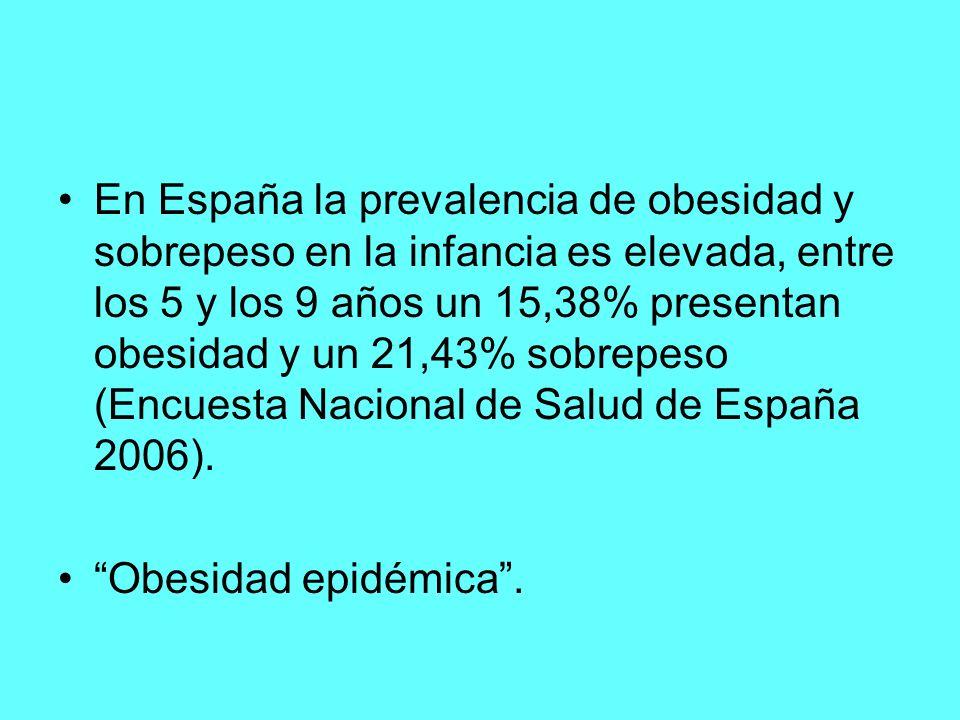 En España la prevalencia de obesidad y sobrepeso en la infancia es elevada, entre los 5 y los 9 años un 15,38% presentan obesidad y un 21,43% sobrepes