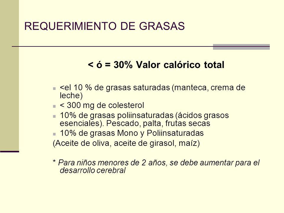 REQUERIMIENTO DE GRASAS < ó = 30% Valor calórico total <el 10 % de grasas saturadas (manteca, crema de leche) < 300 mg de colesterol 10% de grasas poliinsaturadas (ácidos grasos esenciales).