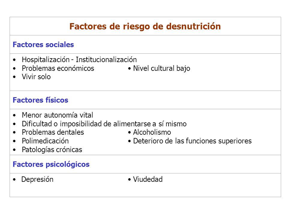 Factores de riesgo de desnutrición Factores sociales Hospitalización - Institucionalización Problemas económicos Nivel cultural bajo Vivir solo Factor