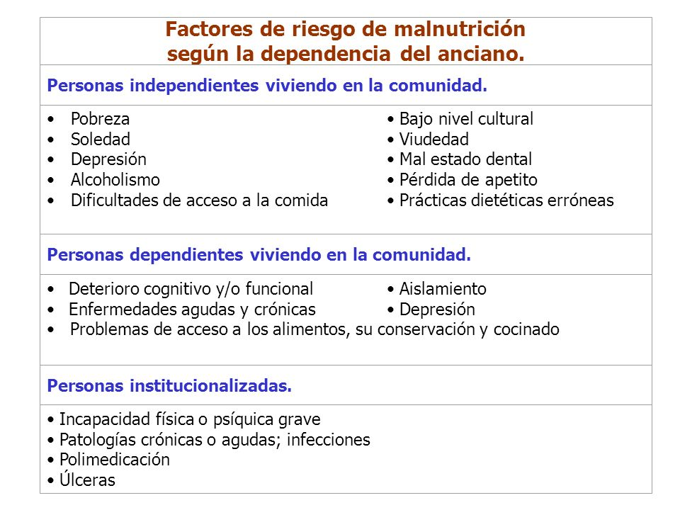 Factores de riesgo de malnutrición según la dependencia del anciano. Personas independientes viviendo en la comunidad. Pobreza Bajo nivel cultural Sol