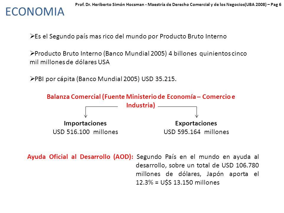 ECONOMIA Es el Segundo país mas rico del mundo por Producto Bruto Interno Producto Bruto Interno (Banco Mundial 2005) 4 billones quinientos cinco mil millones de dólares USA PBI por cápita (Banco Mundial 2005) USD 35.215.
