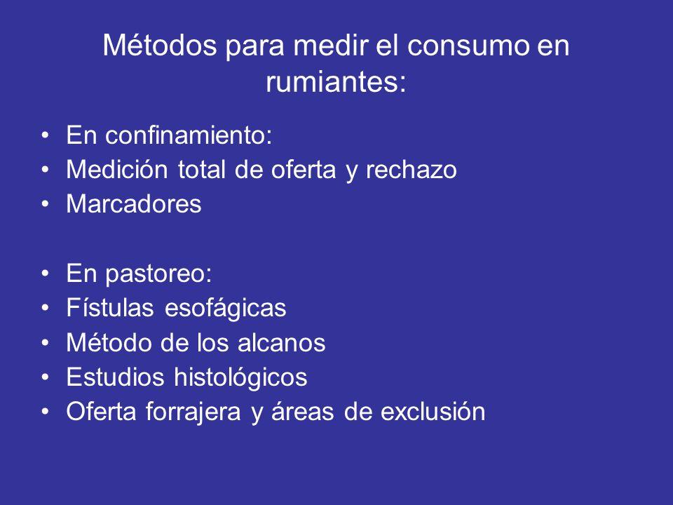 Métodos para medir el consumo en rumiantes: En confinamiento: Medición total de oferta y rechazo Marcadores En pastoreo: Fístulas esofágicas Método de