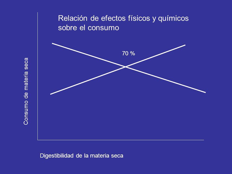 Digestibilidad de la materia seca Consumo de materia seca 70 % Relación de efectos físicos y químicos sobre el consumo