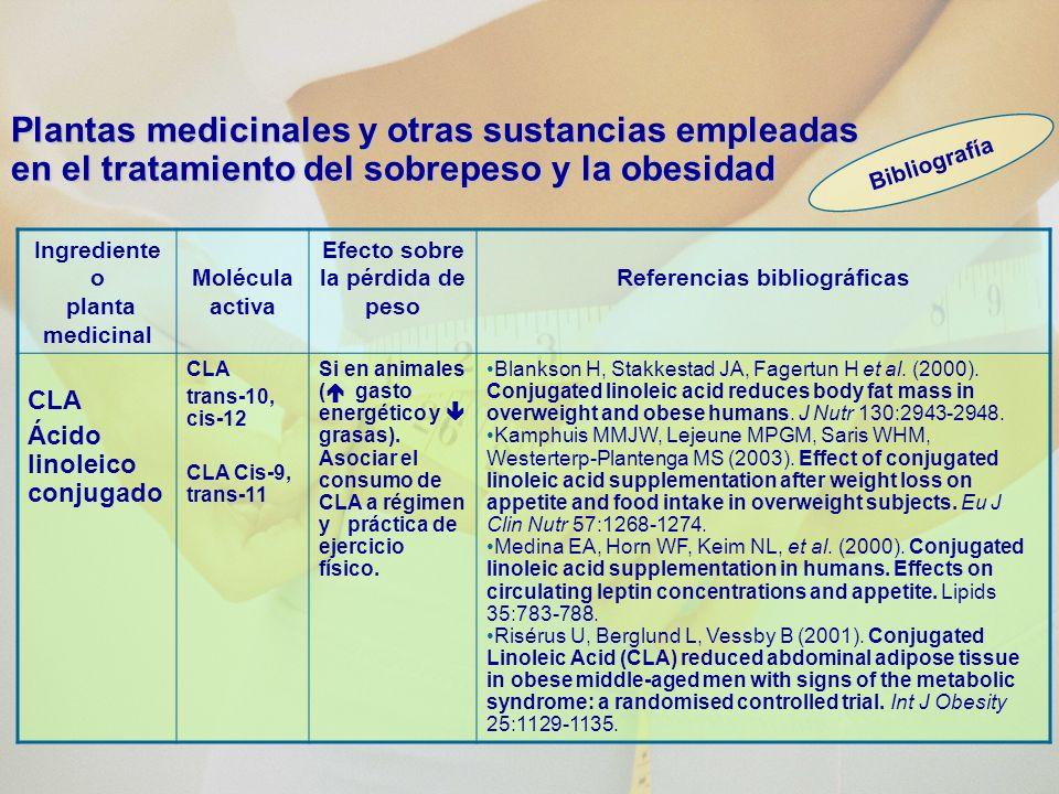 Ingrediente o planta medicinal Molécula activa Efecto sobre la pérdida de peso Referencias bibliográficas CLA Ácido linoleico conjugado CLA trans-10, cis-12 CLA Cis-9, trans-11 Si en animales ( gasto energético y grasas).