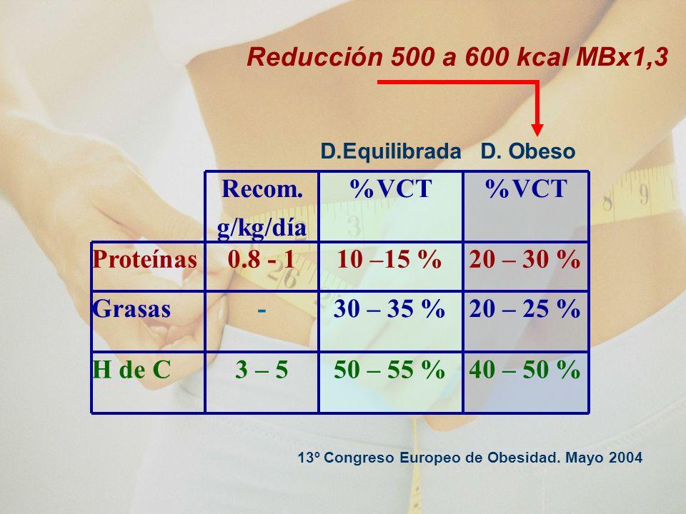 OTROS NUTRIENTES Y OBESIDAD Ca ++ - la pérdida de peso con dietas hipocalórica (1.000 a 1.800 mg/día) Picolinato de Cr - sensibilidad a la insulina y la pérdida de peso El Mg ++, W ++ y V - Eficacia en prevención y tratamiento de la diabetes (¿?) Ac.