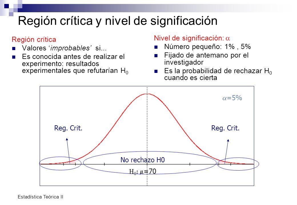 Estadística Teórica II Región crítica y nivel de significación Región crítica Valores improbables si... Es conocida antes de realizar el experimento: