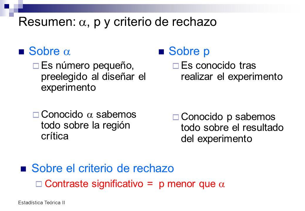 Estadística Teórica II Resumen:, p y criterio de rechazo Sobre Es número pequeño, preelegido al diseñar el experimento Conocido sabemos todo sobre la