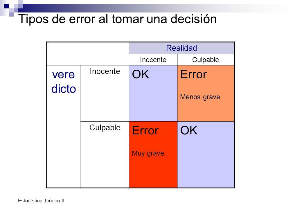 Estadística Teórica II Tipos de error al tomar una decisión Realidad InocenteCulpable vere dicto Inocente OK Error Menos grave Culpable Error Muy grav