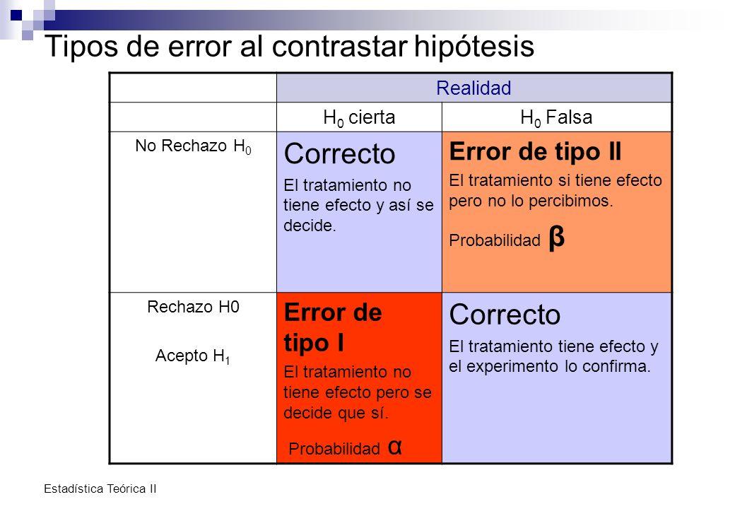Estadística Teórica II Tipos de error al contrastar hipótesis Realidad H 0 ciertaH 0 Falsa No Rechazo H 0 Correcto El tratamiento no tiene efecto y as