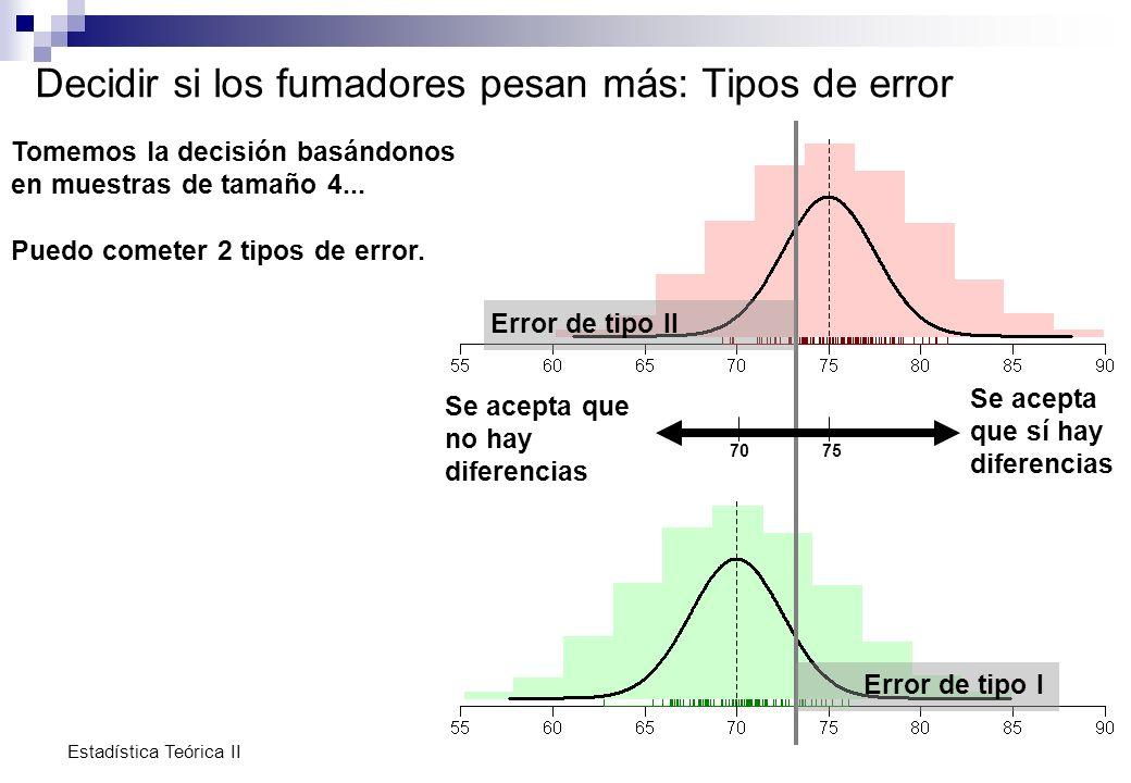 Estadística Teórica II Identificación de hipótesis Hipótesis nula H o La que contrastamos Los datos pueden refutarla No debería ser rechazada sin una buena razón.