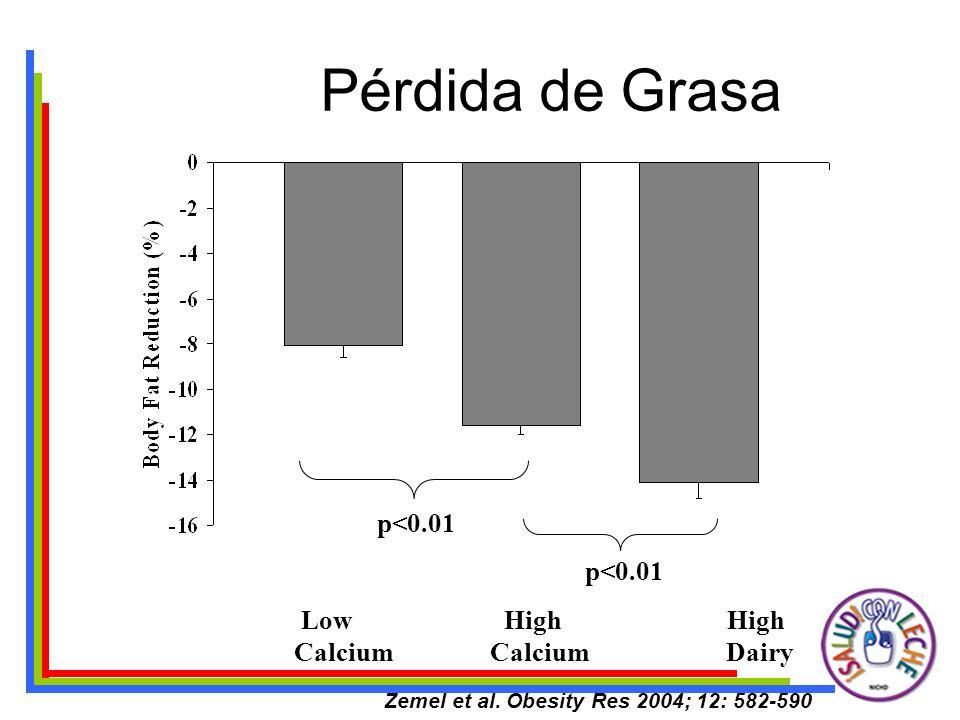 Pérdida de Grasa p<0.01 Low High High Calcium Calcium Dairy p<0.01 Zemel et al. Obesity Res 2004; 12: 582-590