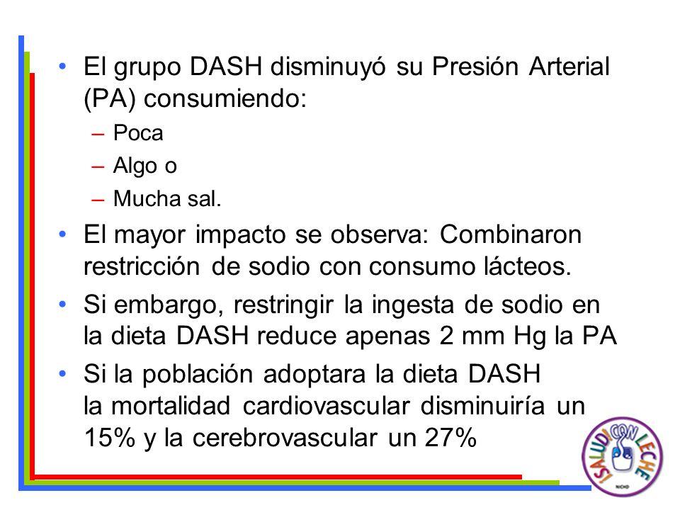 El grupo DASH disminuyó su Presión Arterial (PA) consumiendo: –Poca –Algo o –Mucha sal. El mayor impacto se observa: Combinaron restricción de sodio c