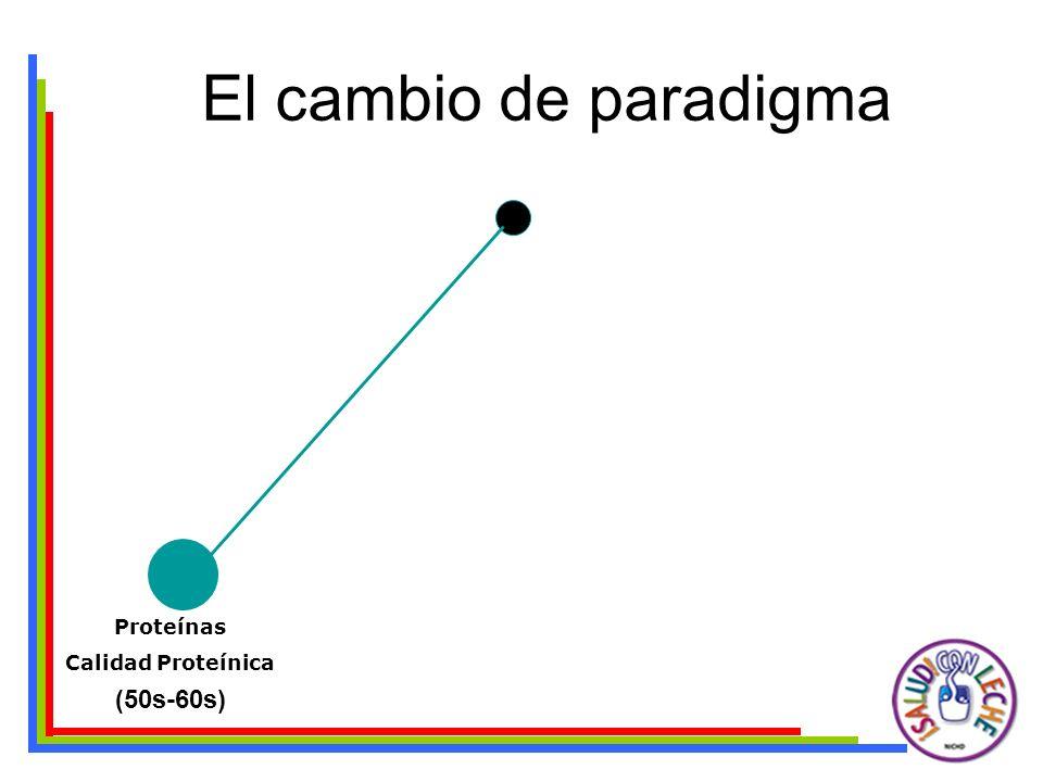 El cambio de paradigma Proteínas Calidad Proteínica Energía + Waterlow and Payne, The Protein Gap, Nature, 1975 Al considerar los requerimientos de Proteina y Energía el problema es basicamente de cantidad y no de calidad (70s-80s)(50s-60s)