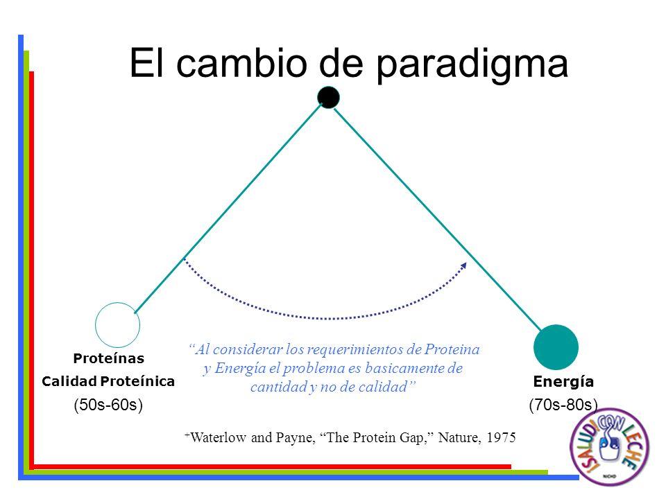 El cambio de paradigma (70s-80s) Proteínas Calidad Proteínica (50s-60s) Micronutrientes (80-90s)