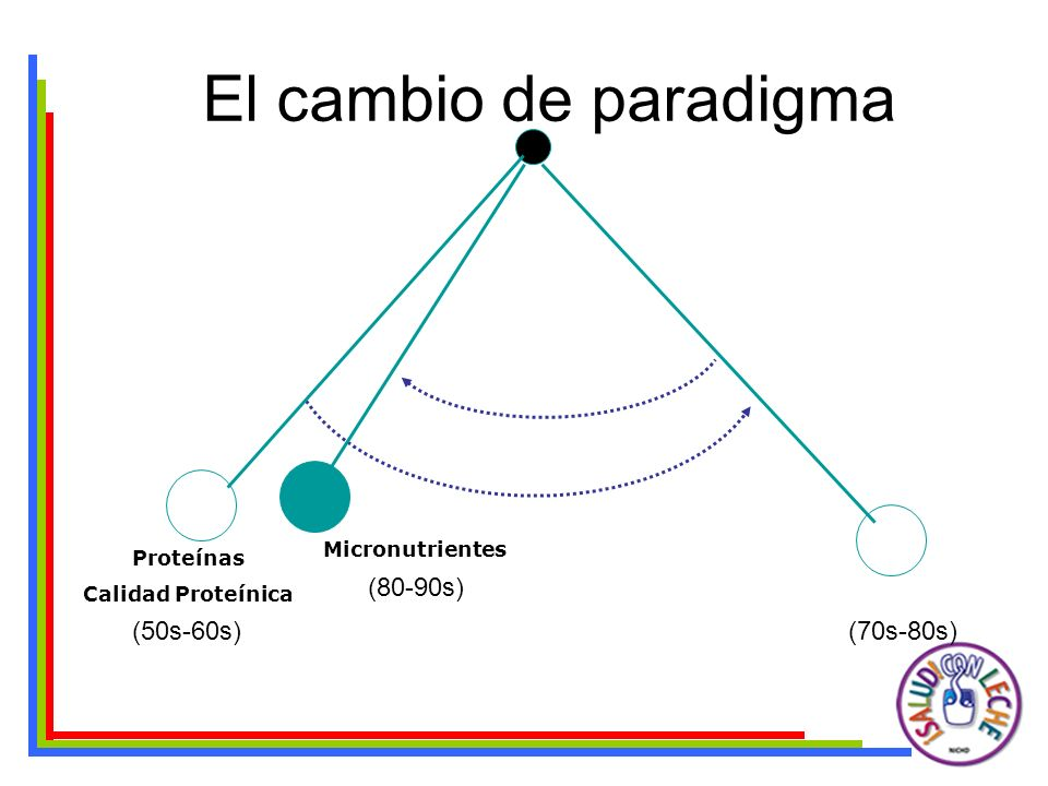El cambio de paradigma (70s-80s) Proteínas Calidad Proteínica Energía (50s-60s) Micronutrientes (80-90s) Calidad Nutricional (90-00s)
